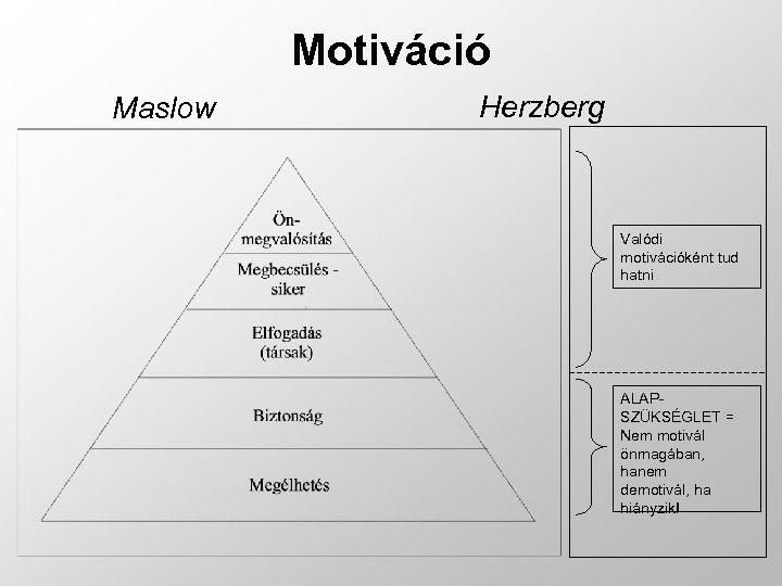 Motiváció Maslow Herzberg Valódi motivációként tud hatni ALAPSZÜKSÉGLET = Nem motivál önmagában, hanem demotivál,