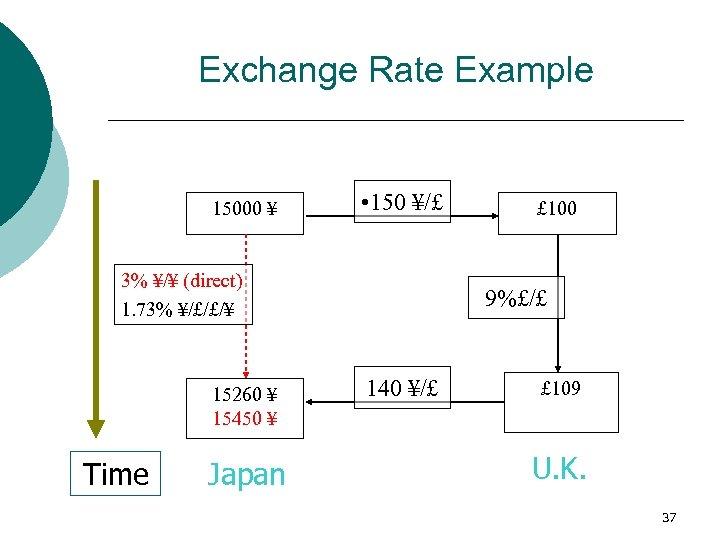 Exchange Rate Example 15000 ¥ • 150 ¥/£ 3% ¥/¥ (direct) 1. 73% ¥/£/£/¥
