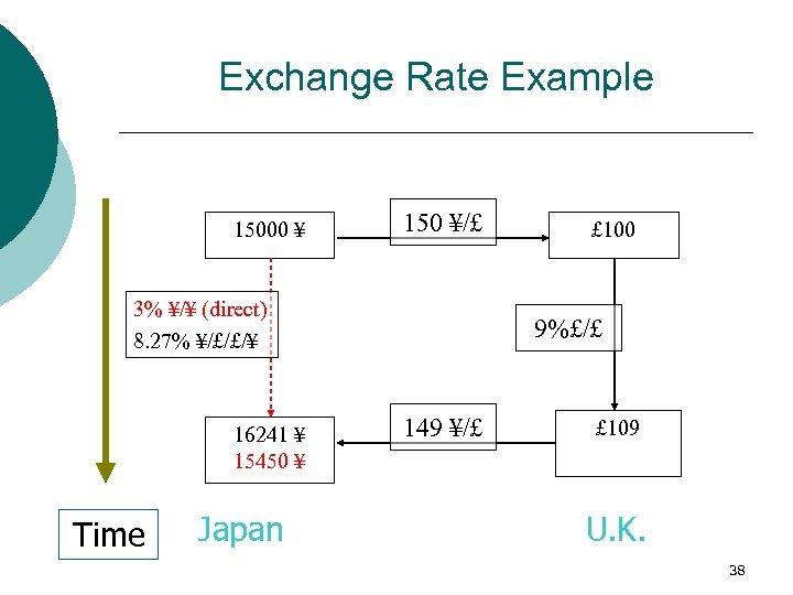 Exchange Rate Example 15000 ¥ 150 ¥/£ 3% ¥/¥ (direct) 8. 27% ¥/£/£/¥ 16241