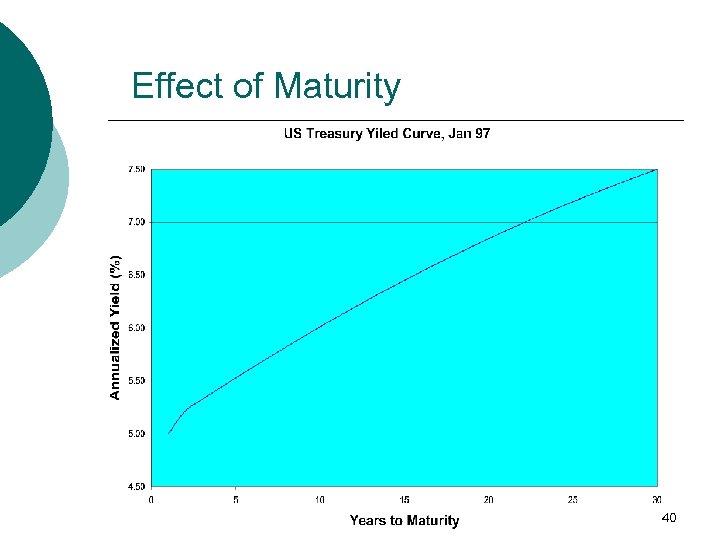 Effect of Maturity 40