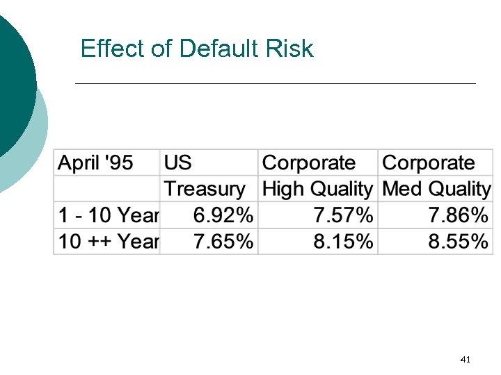 Effect of Default Risk 41