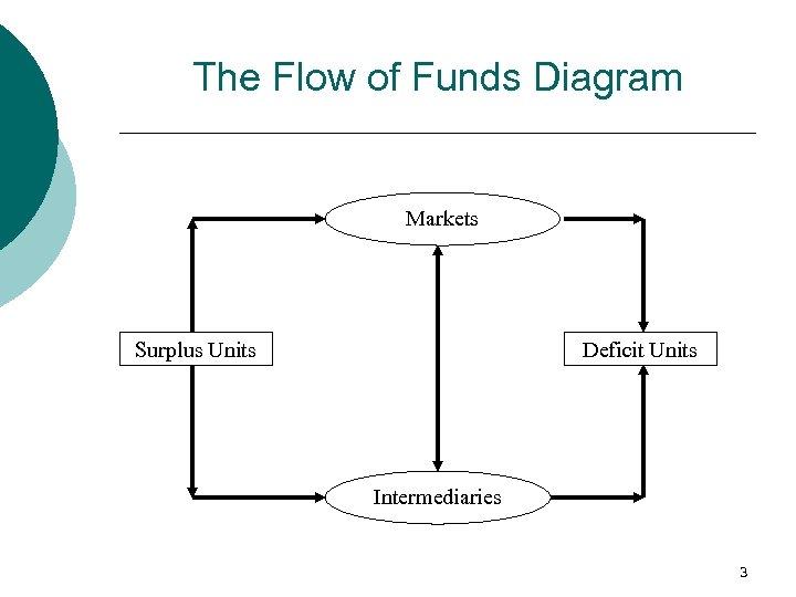The Flow of Funds Diagram Markets Surplus Units Deficit Units Intermediaries 3