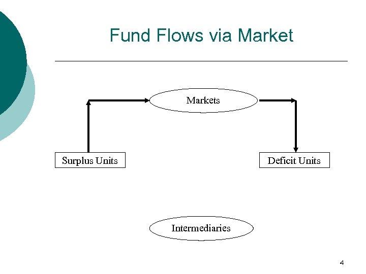Fund Flows via Markets Surplus Units Deficit Units Intermediaries 4