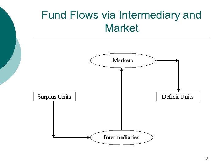 Fund Flows via Intermediary and Markets Surplus Units Deficit Units Intermediaries 8