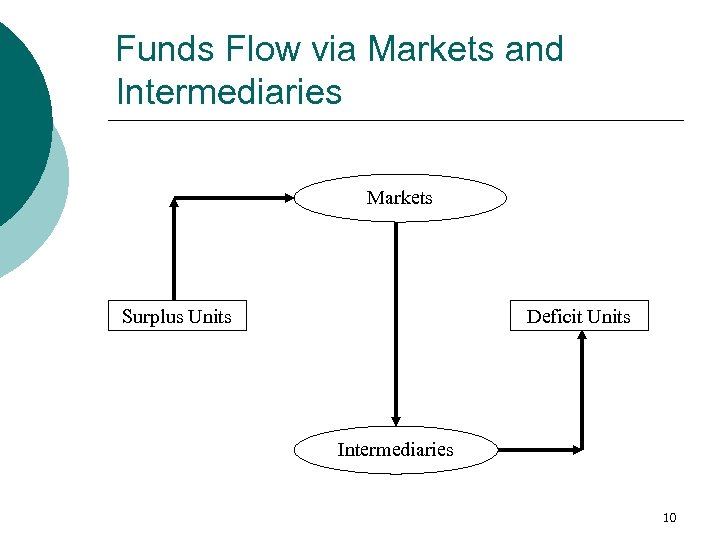 Funds Flow via Markets and Intermediaries Markets Surplus Units Deficit Units Intermediaries 10