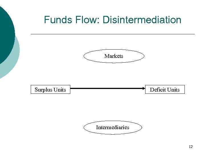 Funds Flow: Disintermediation Markets Surplus Units Deficit Units Intermediaries 12