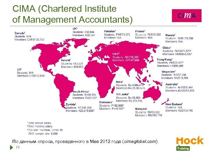 CIMA (Chartered Institute of Management Accountants) По данным опроса, проведенного в Мае 2012 года