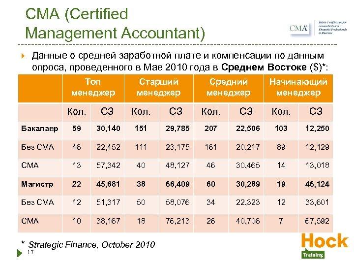 CMA (Certified Management Accountant) Данные о средней заработной плате и компенсации по данным опроса,
