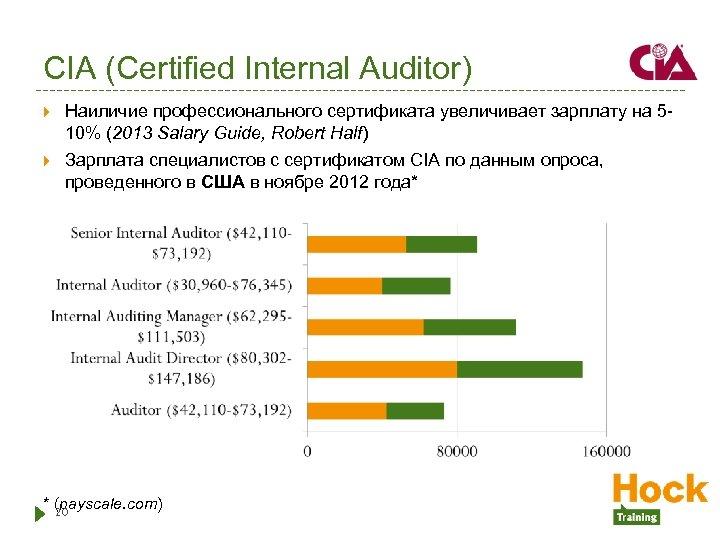 CIA (Certified Internal Auditor) Наиличие профессионального сертификата увеличивает зарплату на 510% (2013 Salary Guide,