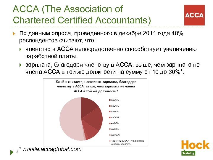 ACCA (The Association of Chartered Certified Accountants) По данным опроса, проведенного в декабре 2011