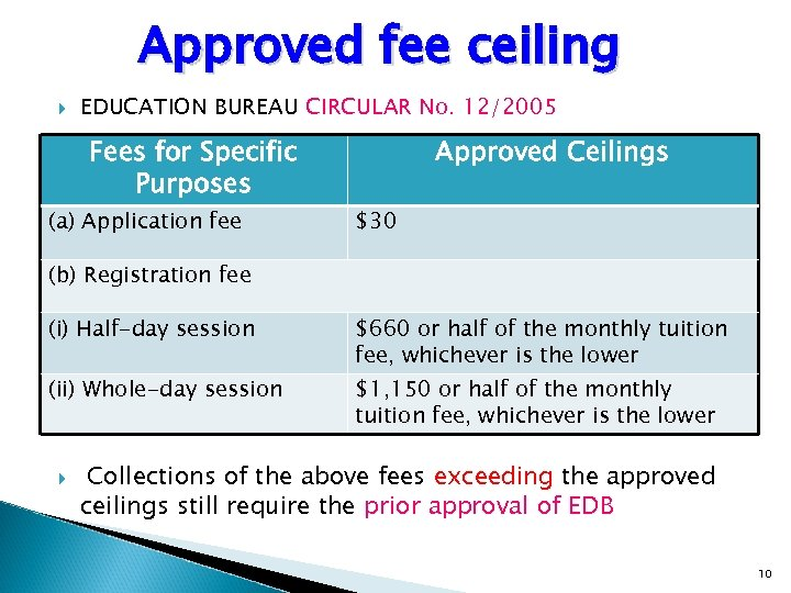 Approved fee ceiling EDUCATION BUREAU CIRCULAR No. 12/2005 Fees for Specific Purposes (a) Application