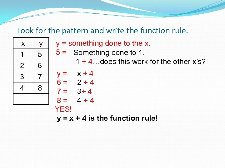 Look for the pattern and write the function rule. x 1 2 3 y
