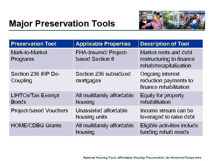 Major Preservation Tools Preservation Tool Applicable Properties Description of Tool Mark-to-Market Programs FHA-Insured/ Projectbased