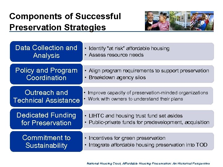 "Components of Successful Preservation Strategies Data Collection and Analysis • Identify ""at risk"" affordable"