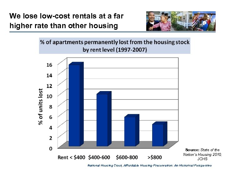 We lose low-cost rentals at a far higher rate than other housing Source: State