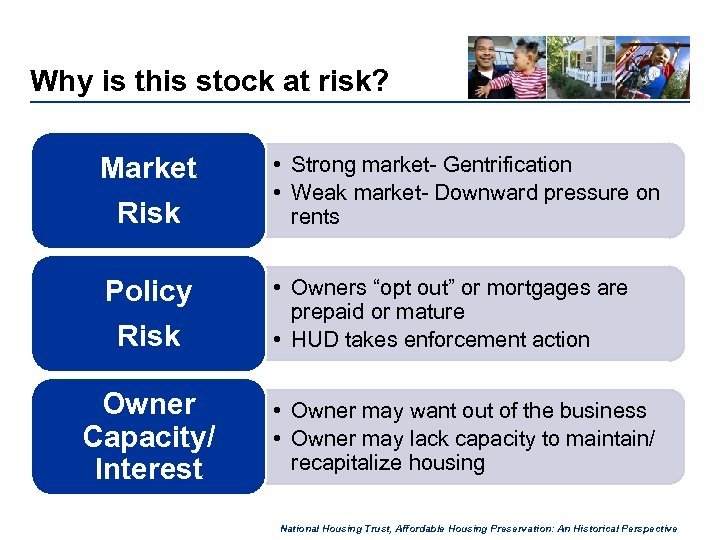 Why is this stock at risk? Market Risk • Strong market- Gentrification • Weak