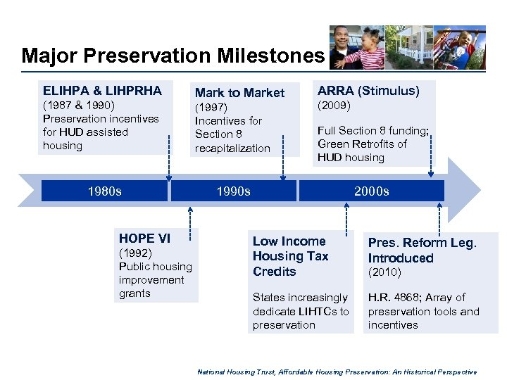 Major Preservation Milestones ELIHPA & LIHPRHA (1987 & 1990) Preservation incentives for HUD assisted