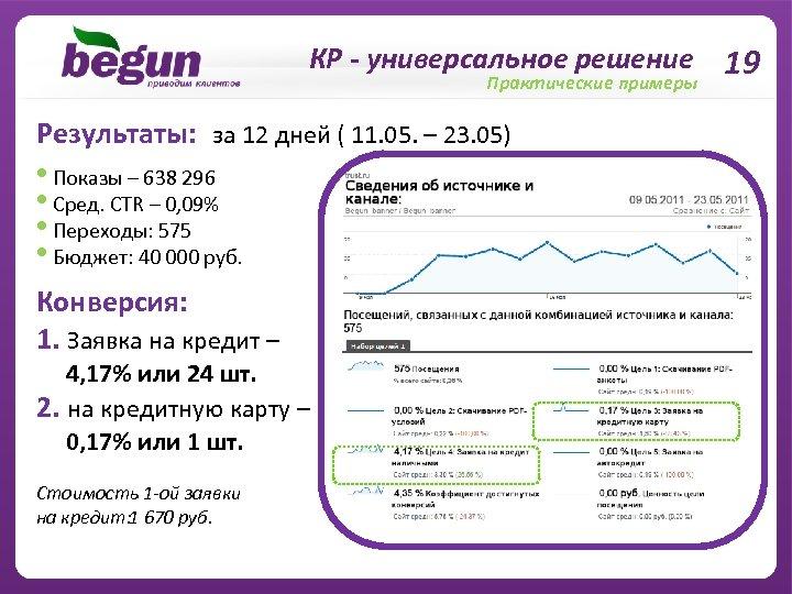 КР - универсальное решение 19 Практические примеры Результаты: за 12 дней ( 11. 05.