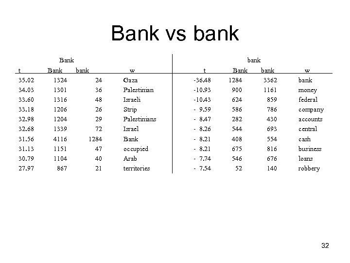 Bank vs bank t 35. 02 34. 03 33. 60 33. 18 32. 98
