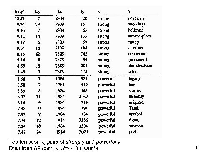 Top ten scoring pairs of strong y and powerful y Data from AP corpus,