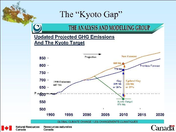 "The ""Kyoto Gap"""