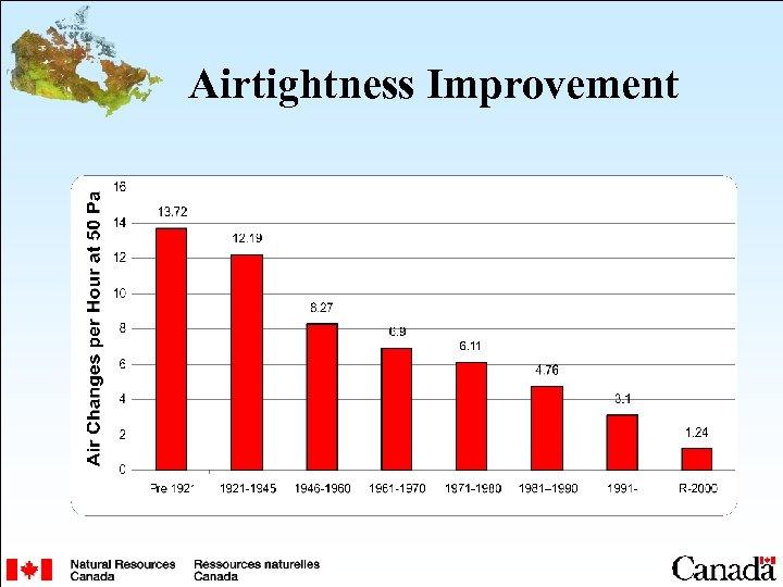 Airtightness Improvement