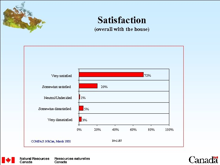 Satisfaction (overall with the house) 72% Very satisfied Somewhat satisfied Neutral/Undecided 20% 1% Somewhat