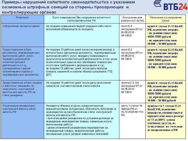 Примеры нарушений валютного законодательства с указанием возможных штрафных санкций со стороны проверяющих и контролирующих