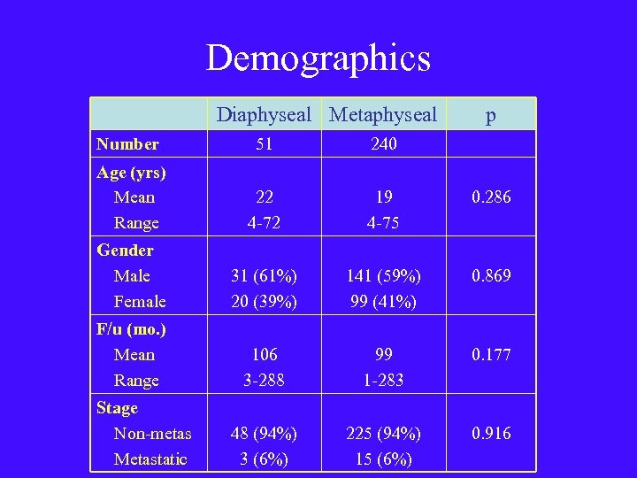 Demographics Diaphyseal Metaphyseal p Number 51 240 Age (yrs) Mean Range 22 4 -72