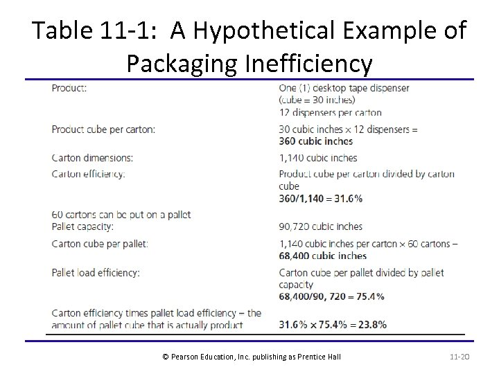 Table 11 -1: A Hypothetical Example of Packaging Inefficiency © Pearson Education, Inc. publishing