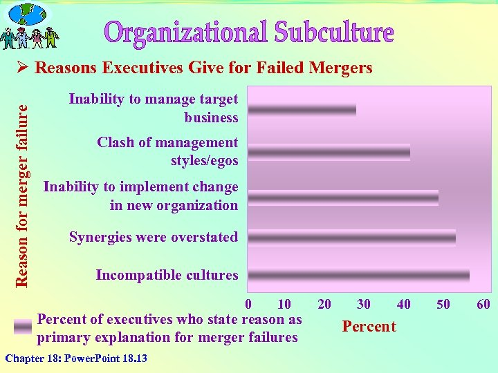 Reason for merger failure Ø Reasons Executives Give for Failed Mergers Inability to manage