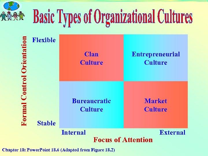 Formal Control Orientation Flexible Clan Culture Entrepreneurial Culture Bureaucratic Culture Market Culture Stable Internal