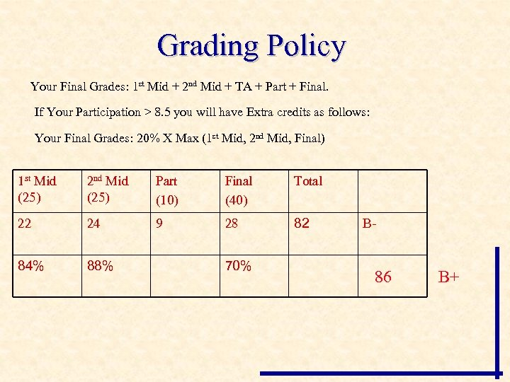 Grading Policy Your Final Grades: 1 st Mid + 2 nd Mid + TA