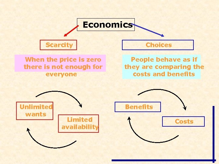 Economics Scarcity When the price is zero there is not enough for everyone Unlimited