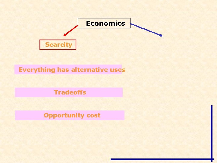 Economics Scarcity Everything has alternative uses Tradeoffs Opportunity cost