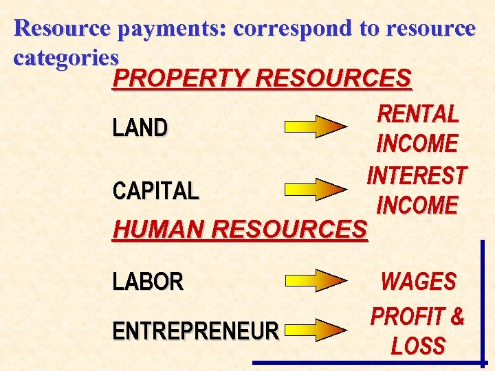 Resource payments: correspond to resource categories PROPERTY RESOURCES RENTAL LAND INCOME INTEREST CAPITAL INCOME