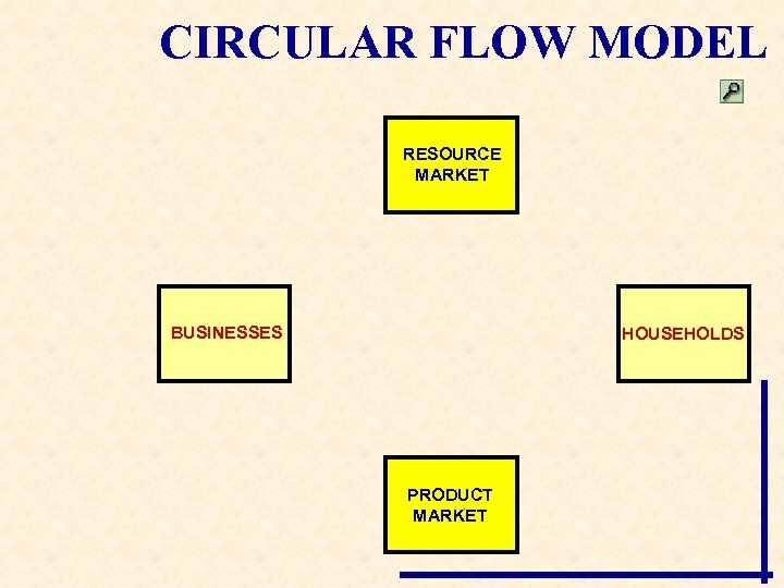 CIRCULAR FLOW MODEL RESOURCE MARKET BUSINESSES HOUSEHOLDS PRODUCT MARKET