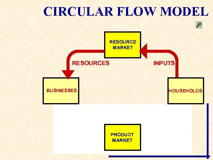 CIRCULAR FLOW MODEL RESOURCE MARKET RESOURCES INPUTS BUSINESSES HOUSEHOLDS PRODUCT MARKET