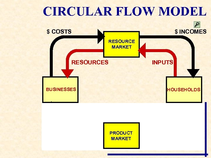 CIRCULAR FLOW MODEL $ COSTS $ INCOMES RESOURCE MARKET RESOURCES INPUTS BUSINESSES HOUSEHOLDS GOODS