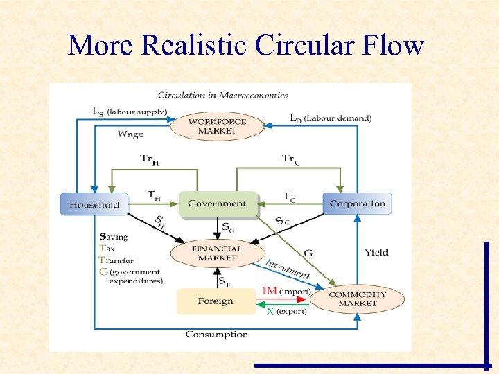 More Realistic Circular Flow