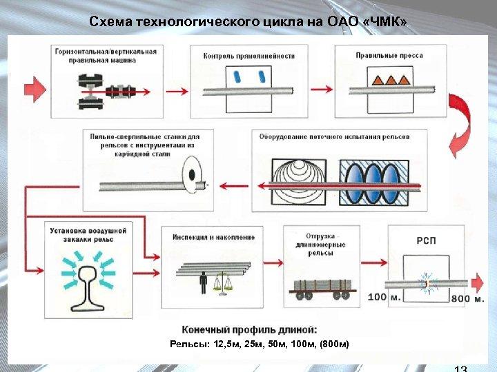 Схема технологического цикла на ОАО «ЧМК» Рельсы: 12, 5 м, 25 м, 50 м,