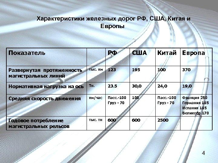Характеристики железных дорог РФ, США, Китая и Европы Показатель РФ США Китай Европа Развернутая