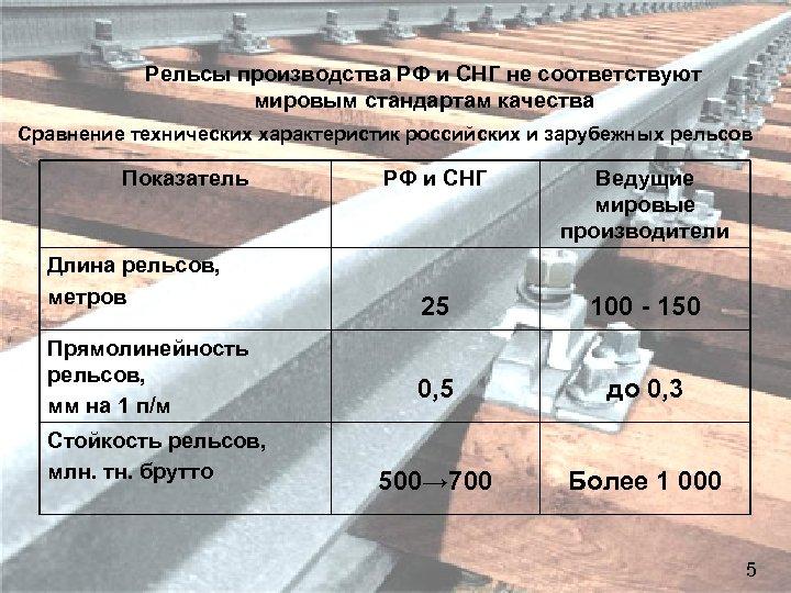 Стратегические цели РЖД Рельсы производства РФ и СНГ не соответствуют мировым стандартам качества Сравнение