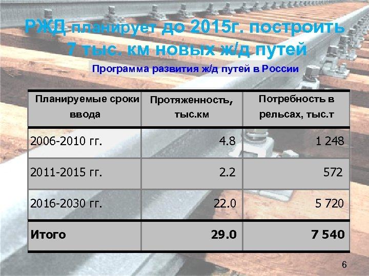 РЖД планирует до 2015 г. построить 7 тыс. км новых ж/д путей Программа развития
