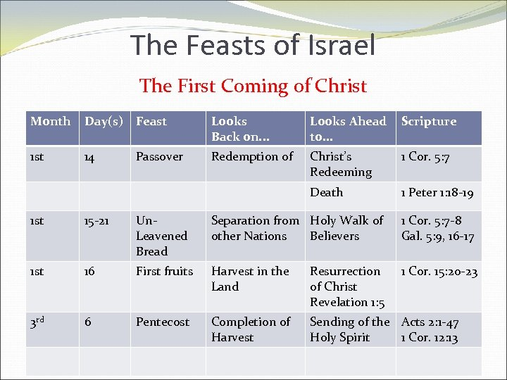 The Feasts of Israel The First Coming of Christ Month Day(s) Feast Looks Back