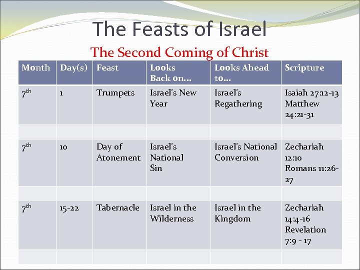 The Feasts of Israel The Second Coming of Christ Month Day(s) Feast Looks Back