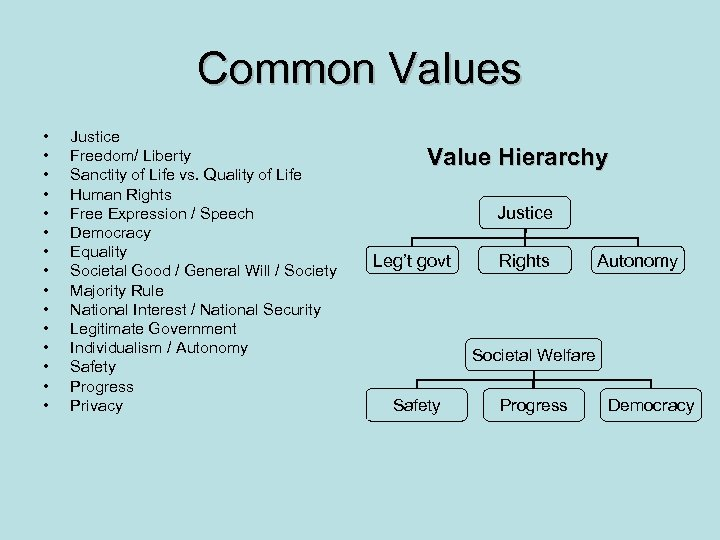 Common Values • • • • Justice Freedom/ Liberty Sanctity of Life vs. Quality
