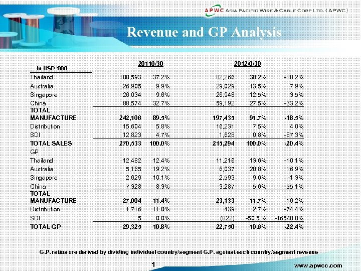 Revenue and GP Analysis In USD ' 000 Thailand Australia Singapore China TOTAL MANUFACTURE