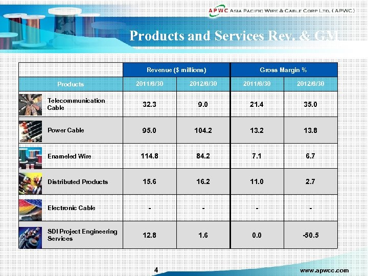 Products and Services Rev. & GM Revenue ($ millions) Gross Margin % 2011/6/30 2012/6/30