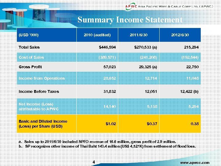 Summary Income Statement (USD '000) 2010 (audited) 2011/6/30 2012/6/30 Total Sales $446, 594 $270,